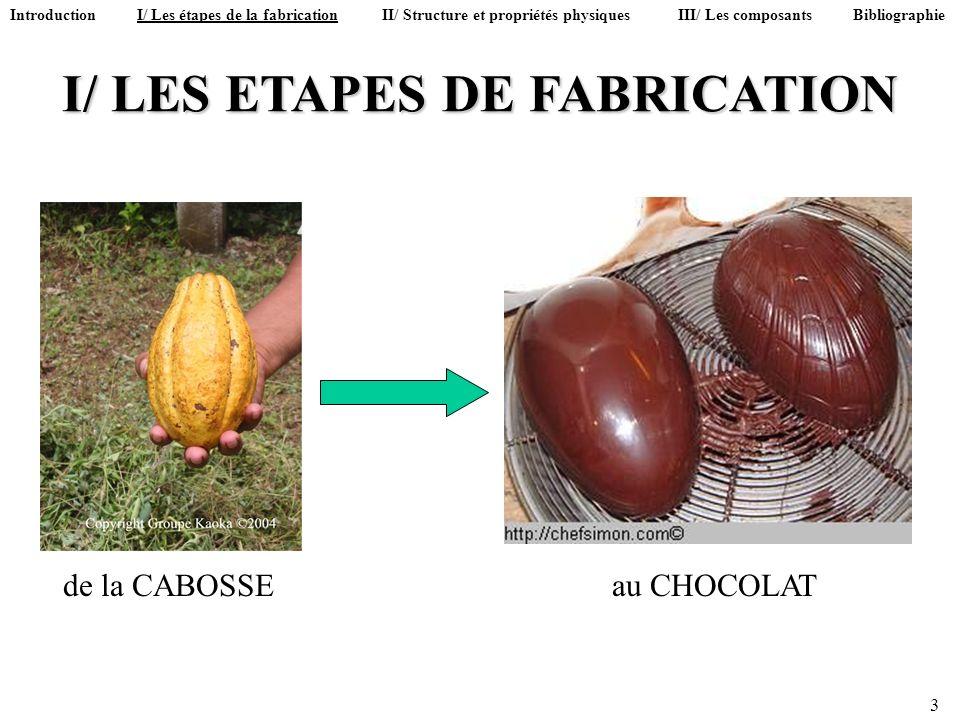 I/ LES ETAPES DE FABRICATION 3 Introduction I/ Les étapes de la fabrication II/ Structure et propriétés physiques III/ Les composants Bibliographie de