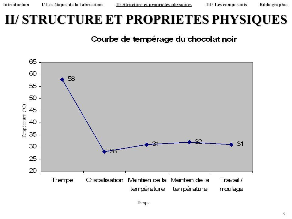 II/ STRUCTURE ET PROPRIETES PHYSIQUES 5 Température (°C) Temps Introduction I/ Les étapes de la fabrication II/ Structure et propriétés physiques III/
