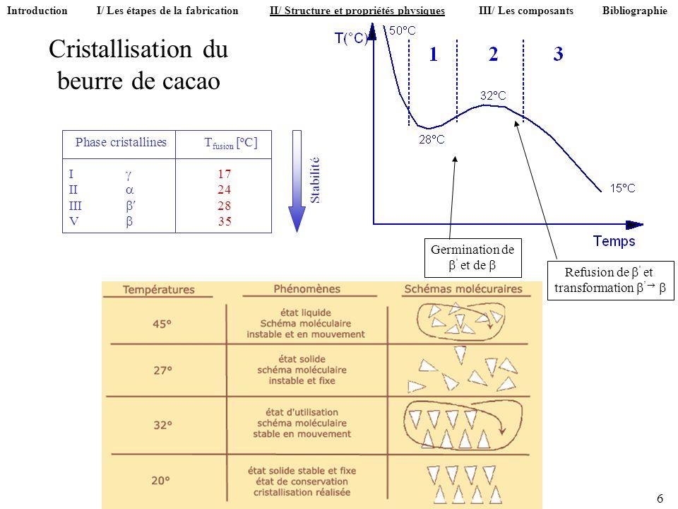 Cristallisation du beurre de cacao 6 Germination de et de Refusion de et transformation Phase cristallinesT fusion [ºC] I 17 II 24 III 28 V 35 Stabili