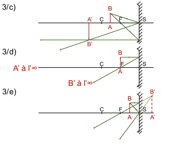 2.6 Loupe a Diamètre apparent à lœil nu : œil ABAB O b Lentille : Schéma page suivante : AB est à l