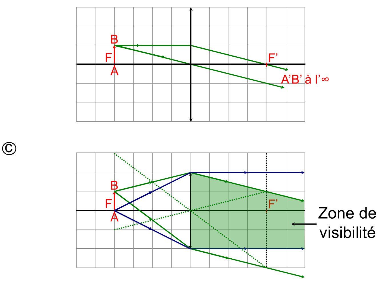 F A B F AB à l c F A B F Zone de visibilité