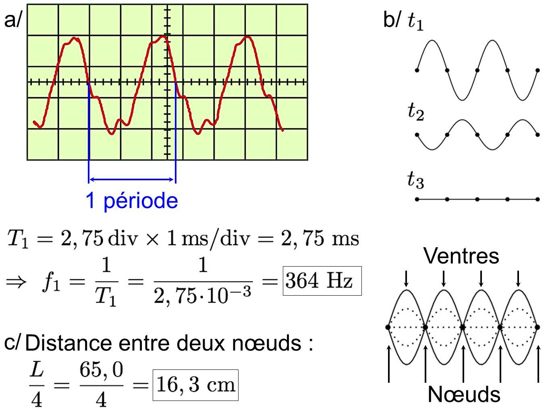 a/ 1 période b/ Nœuds Ventres c/ Distance entre deux nœuds :