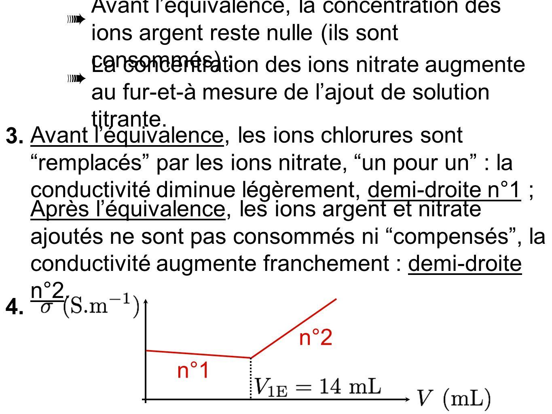 Avant léquivalence, la concentration des ions argent reste nulle (ils sont consommés) ; La concentration des ions nitrate augmente au fur-et-à mesure