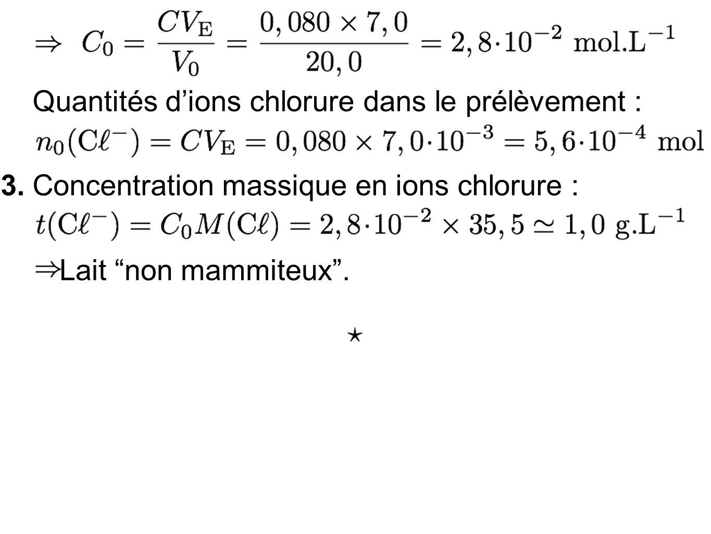 Quantités dions chlorure dans le prélèvement : 3.Concentration massique en ions chlorure : Lait non mammiteux.