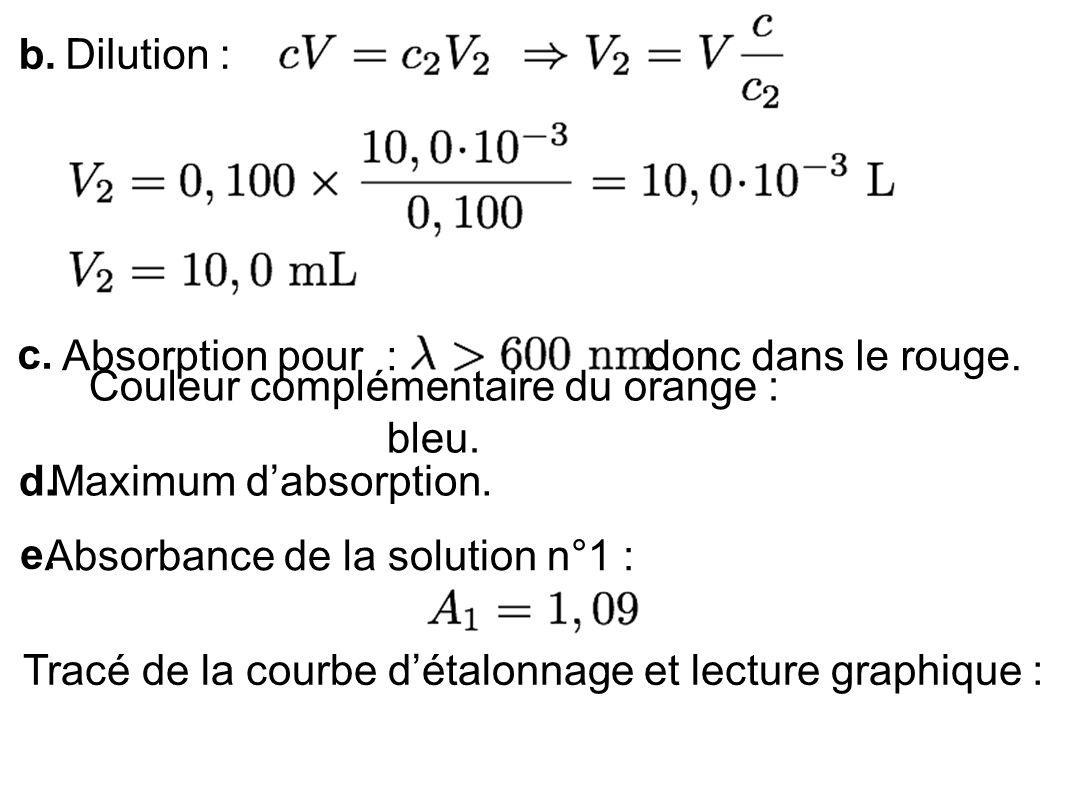 b. Dilution : c. Absorption pour :donc dans le rouge. Couleur complémentaire du orange : bleu. d. Maximum dabsorption. e. Absorbance de la solution n°