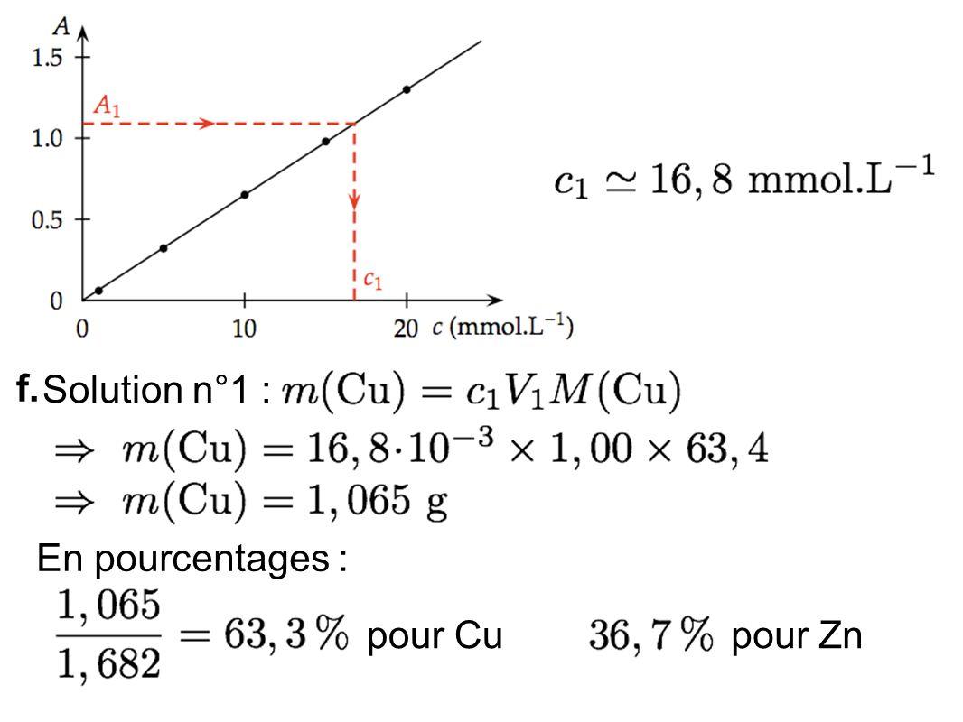 f. Solution n°1 : En pourcentages : pour Cu pour Zn