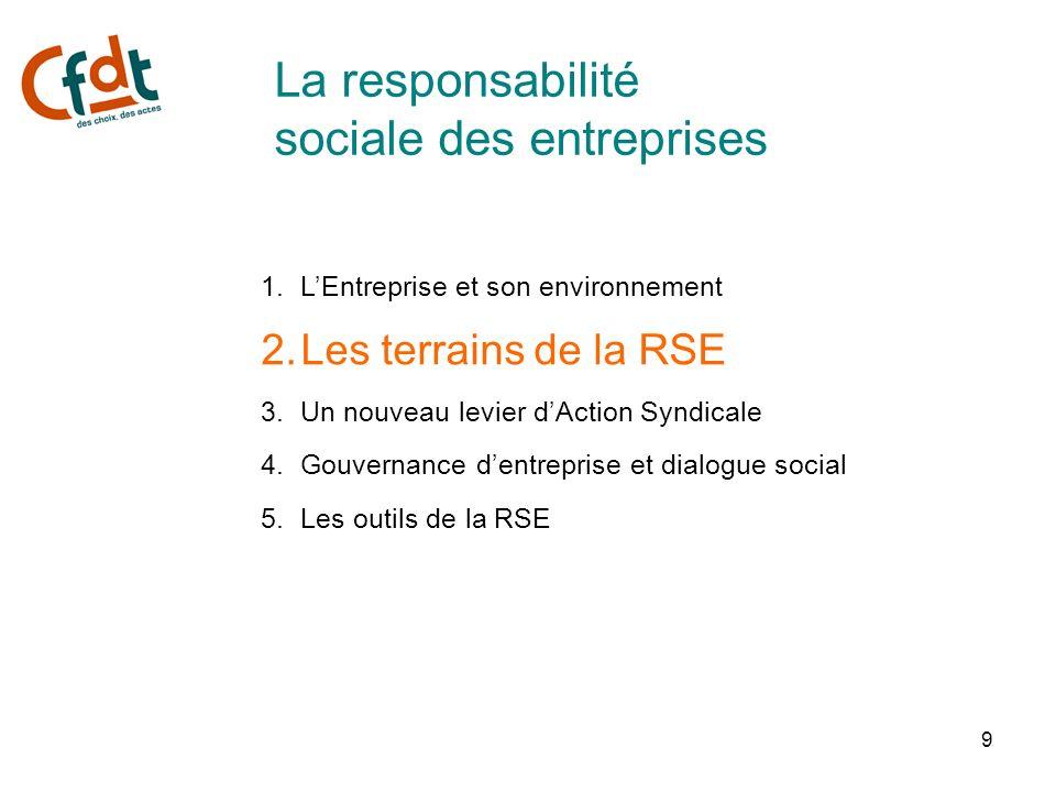 9 1.LEntreprise et son environnement 2.Les terrains de la RSE 3.Un nouveau levier dAction Syndicale 4.Gouvernance dentreprise et dialogue social 5.Les