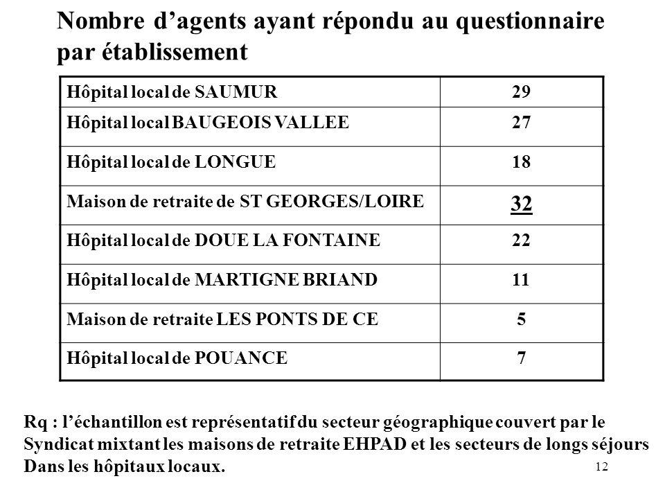12 Nombre dagents ayant répondu au questionnaire par établissement Hôpital local de SAUMUR29 Hôpital local BAUGEOIS VALLEE27 Hôpital local de LONGUE18