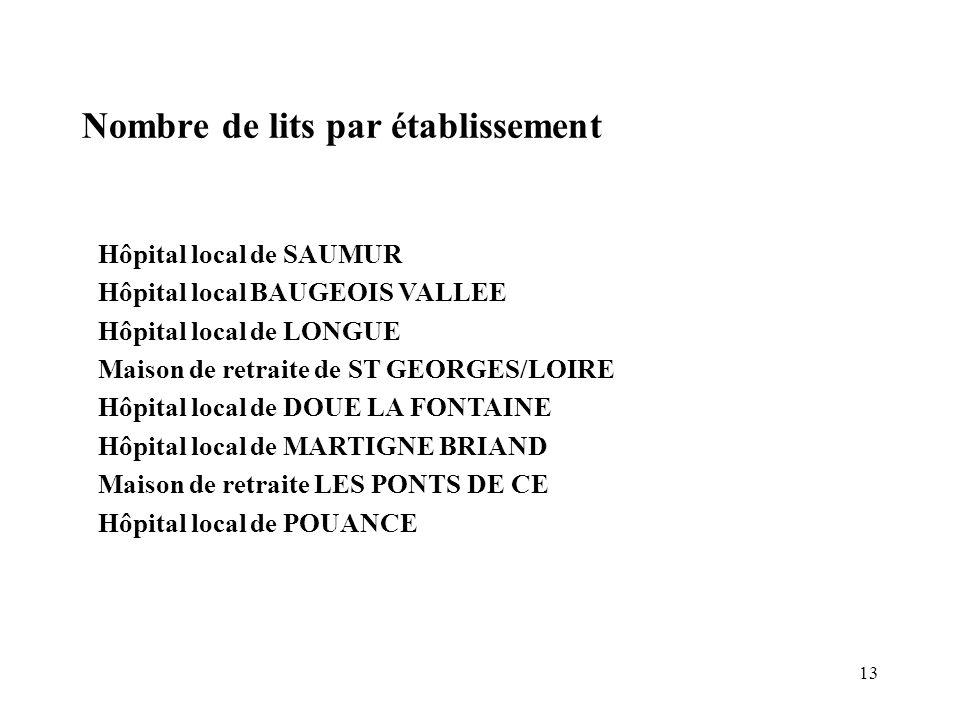 13 Nombre de lits par établissement Hôpital local de SAUMUR Hôpital local BAUGEOIS VALLEE Hôpital local de LONGUE Maison de retraite de ST GEORGES/LOI