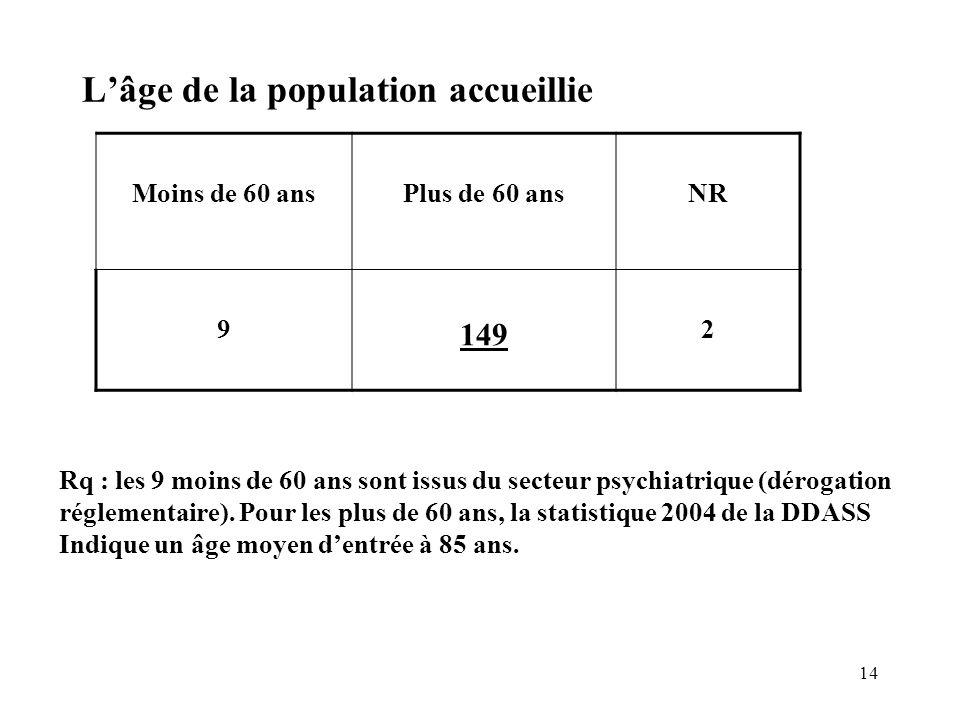 14 Lâge de la population accueillie Moins de 60 ansPlus de 60 ansNR 9 149 2 Rq : les 9 moins de 60 ans sont issus du secteur psychiatrique (dérogation