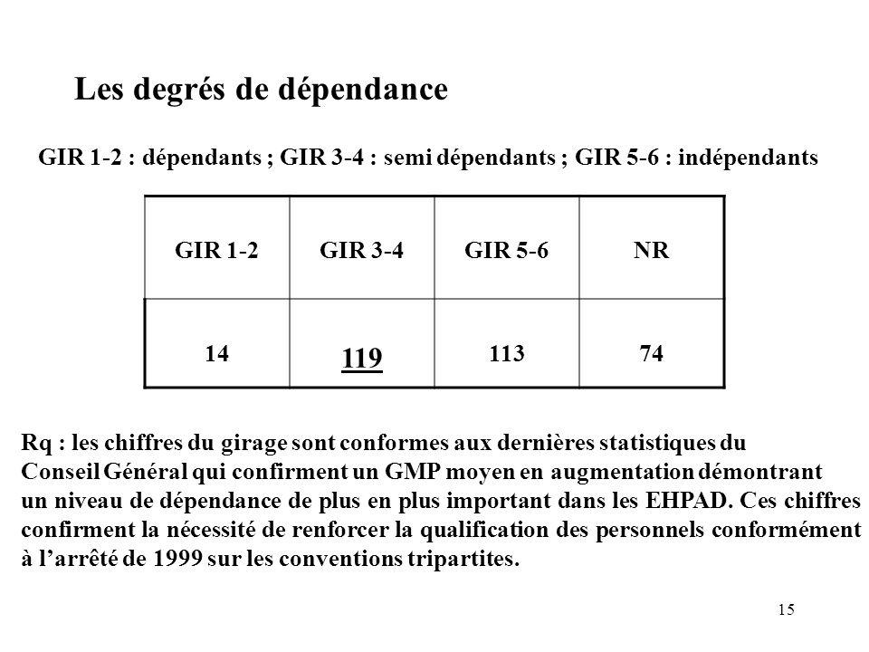 15 Les degrés de dépendance GIR 1-2 : dépendants ; GIR 3-4 : semi dépendants ; GIR 5-6 : indépendants GIR 1-2GIR 3-4GIR 5-6NR 14 119 11374 Rq : les ch