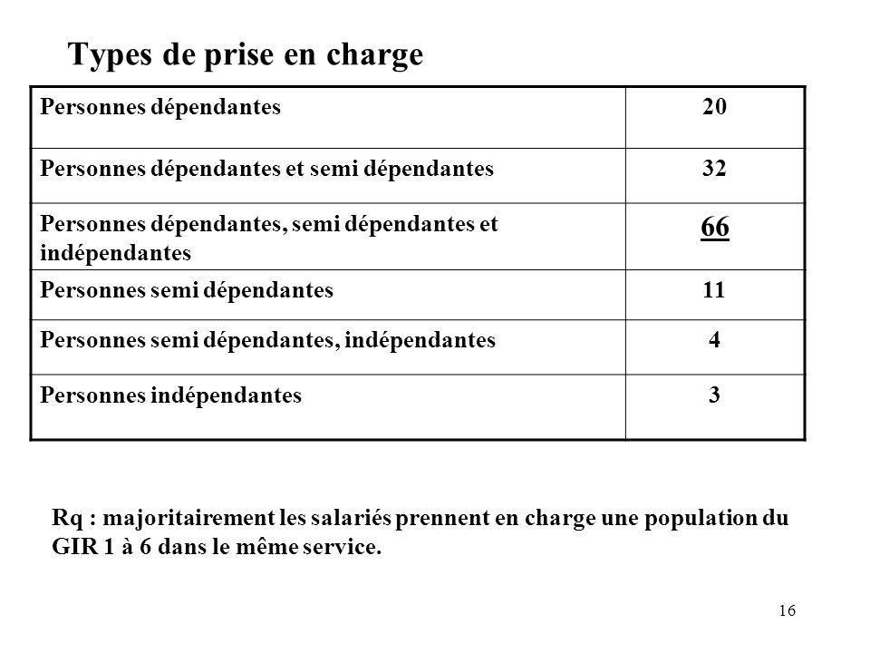 16 Types de prise en charge Personnes dépendantes20 Personnes dépendantes et semi dépendantes32 Personnes dépendantes, semi dépendantes et indépendant