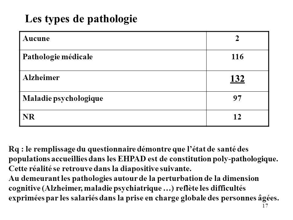 17 Les types de pathologie Aucune2 Pathologie médicale116 Alzheimer 132 Maladie psychologique97 NR12 Rq : le remplissage du questionnaire démontre que