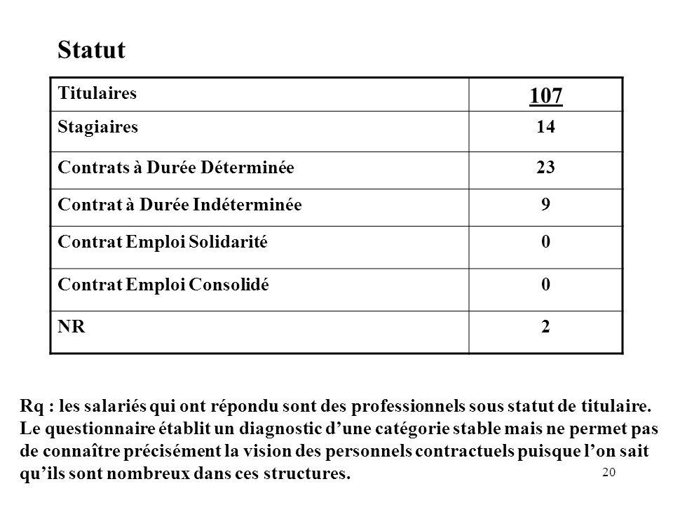 20 Statut Titulaires 107 Stagiaires14 Contrats à Durée Déterminée23 Contrat à Durée Indéterminée9 Contrat Emploi Solidarité0 Contrat Emploi Consolidé0