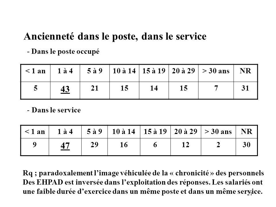 21 Ancienneté dans le poste, dans le service < 1 an1 à 45 à 910 à 1415 à 1920 à 29> 30 ansNR 5 43 21151415731 - Dans le poste occupé - Dans le service