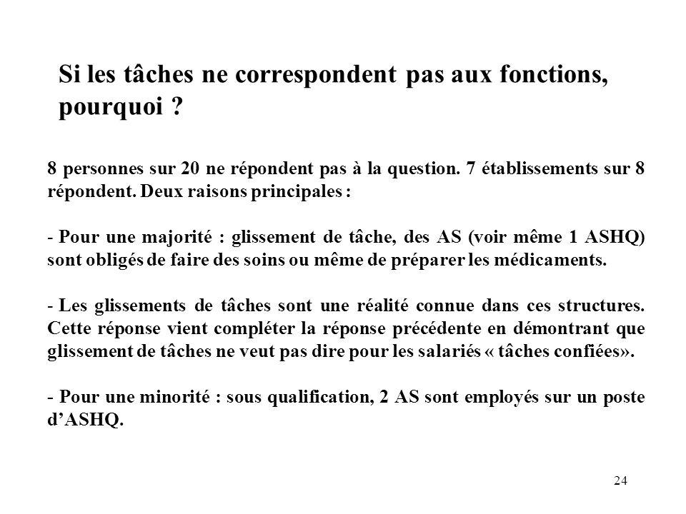 24 Si les tâches ne correspondent pas aux fonctions, pourquoi ? 8 personnes sur 20 ne répondent pas à la question. 7 établissements sur 8 répondent. D