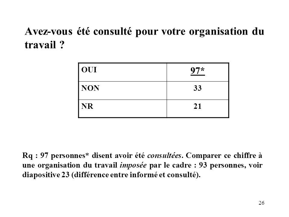 26 Avez-vous été consulté pour votre organisation du travail ? OUI 97* NON33 NR21 Rq : 97 personnes* disent avoir été consultées. Comparer ce chiffre