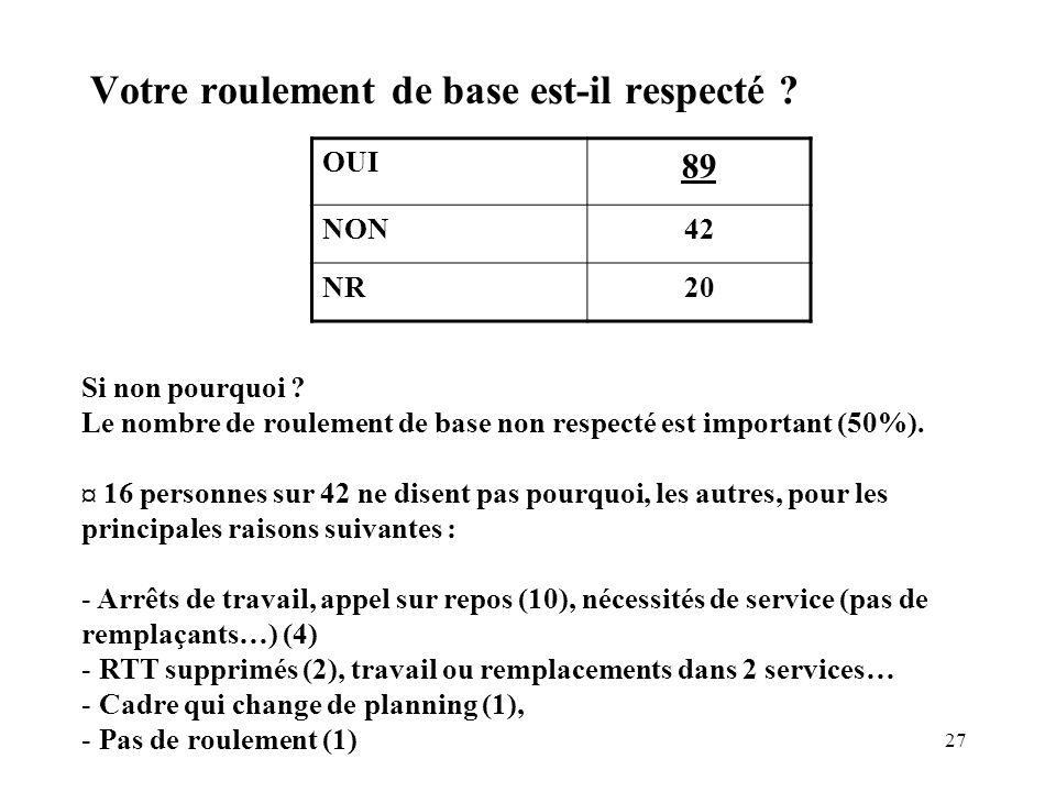 27 Votre roulement de base est-il respecté ? OUI 89 NON42 NR20 Si non pourquoi ? Le nombre de roulement de base non respecté est important (50%). ¤ 16