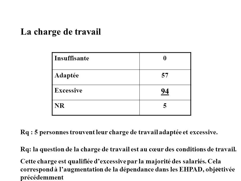 30 La charge de travail Insuffisante0 Adaptée57 Excessive 94 NR5 Rq : 5 personnes trouvent leur charge de travail adaptée et excessive. Rq: la questio
