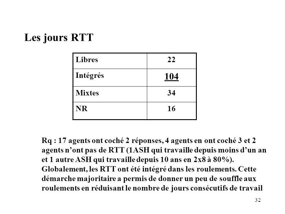 32 Les jours RTT Libres22 Intégrés 104 Mixtes34 NR16 Rq : 17 agents ont coché 2 réponses, 4 agents en ont coché 3 et 2 agents nont pas de RTT (1ASH qu