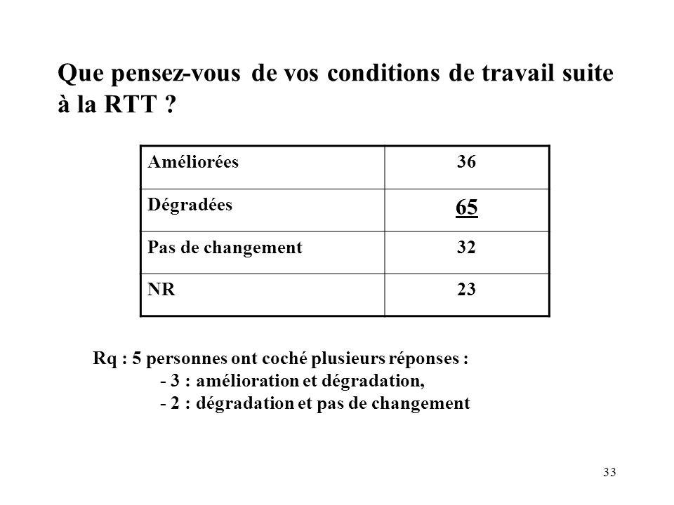 33 Que pensez-vous de vos conditions de travail suite à la RTT ? Améliorées36 Dégradées 65 Pas de changement32 NR23 Rq : 5 personnes ont coché plusieu