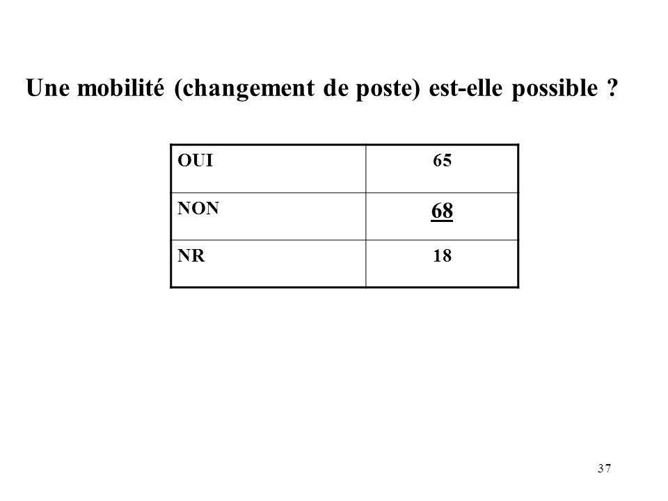 37 Une mobilité (changement de poste) est-elle possible ? OUI65 NON 68 NR18