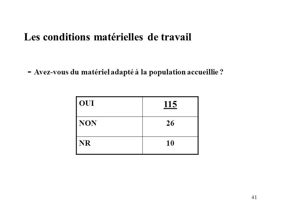 41 Les conditions matérielles de travail - Avez-vous du matériel adapté à la population accueillie ? OUI 115 NON26 NR10