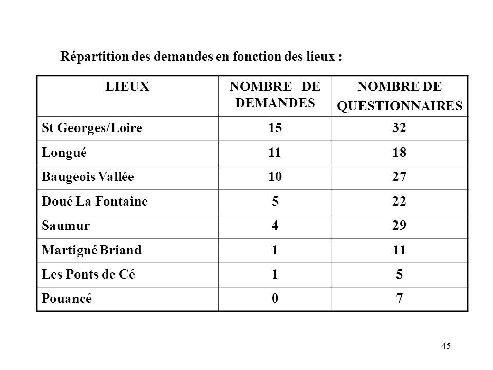 45 Répartition des demandes en fonction des lieux : LIEUXNOMBRE DE DEMANDES NOMBRE DE QUESTIONNAIRES St Georges/Loire1532 Longué1118 Baugeois Vallée10