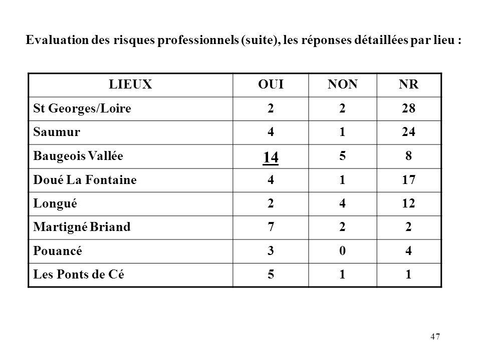 47 Evaluation des risques professionnels (suite), les réponses détaillées par lieu : LIEUXOUINONNR St Georges/Loire2228 Saumur4124 Baugeois Vallée 14