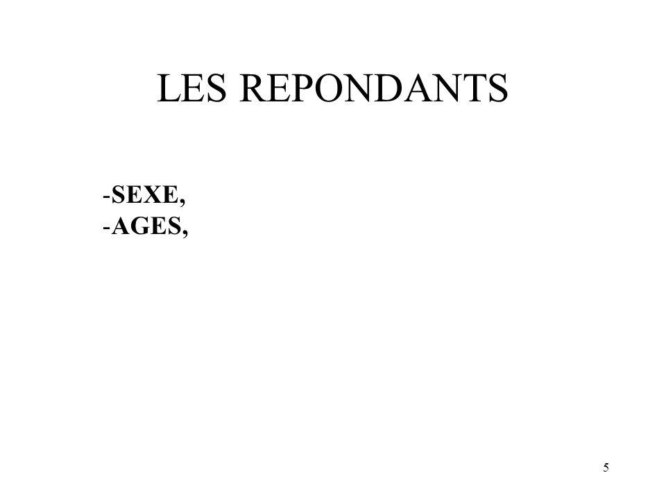 5 LES REPONDANTS -SEXE, -AGES,