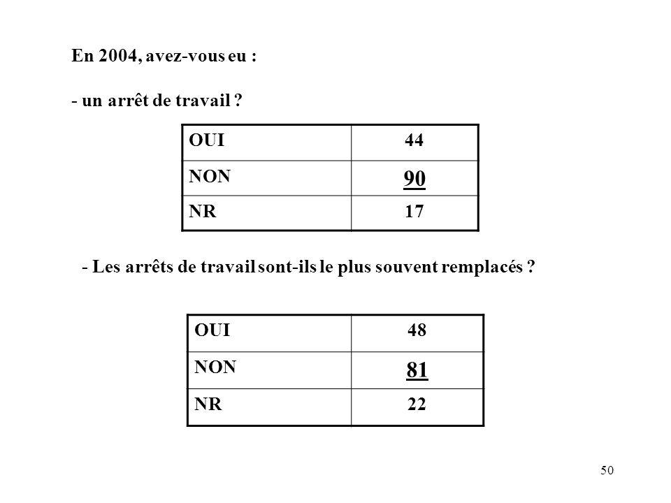 50 En 2004, avez-vous eu : - un arrêt de travail ? OUI44 NON 90 NR17 - Les arrêts de travail sont-ils le plus souvent remplacés ? OUI48 NON 81 NR22