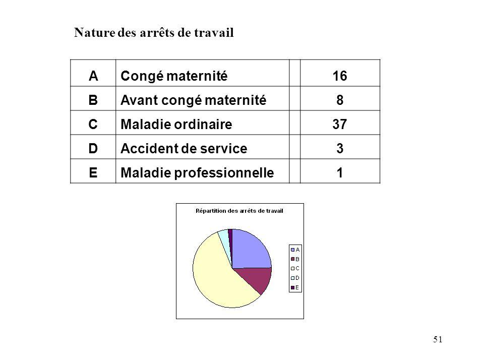 51 Nature des arrêts de travail ACongé maternité16 BAvant congé maternité8 CMaladie ordinaire37 DAccident de service3 EMaladie professionnelle1