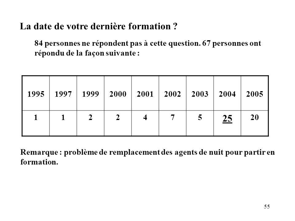 55 La date de votre dernière formation ? 84 personnes ne répondent pas à cette question. 67 personnes ont répondu de la façon suivante : 1995199719992