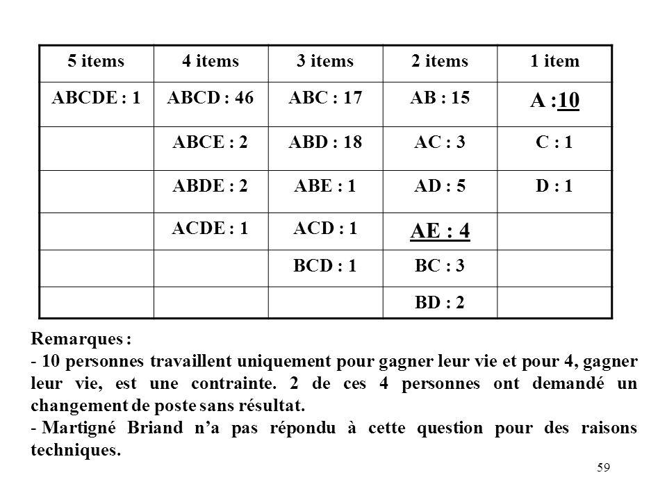 59 5 items4 items3 items2 items1 item ABCDE : 1ABCD : 46ABC : 17AB : 15 A :10 ABCE : 2ABD : 18AC : 3C : 1 ABDE : 2ABE : 1AD : 5D : 1 ACDE : 1ACD : 1 A