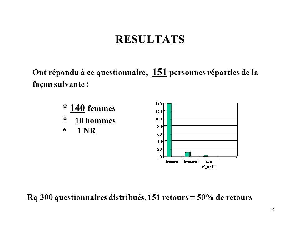 6 RESULTATS Ont répondu à ce questionnaire, 151 personnes réparties de la façon suivante : * 140 femmes * 10 hommes * 1 NR Rq 300 questionnaires distr
