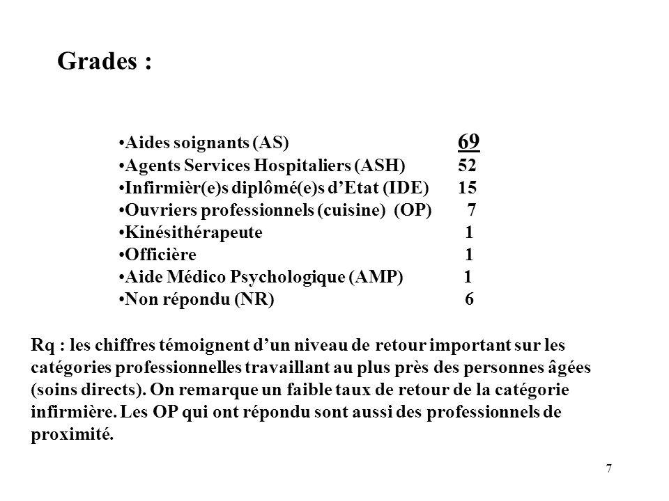 7 Grades : Aides soignants(AS) 69 Agents Services Hospitaliers (ASH) 52 Infirmièr(e)s diplômé(e)s dEtat (IDE) 15 Ouvriers professionnels (cuisine) (OP