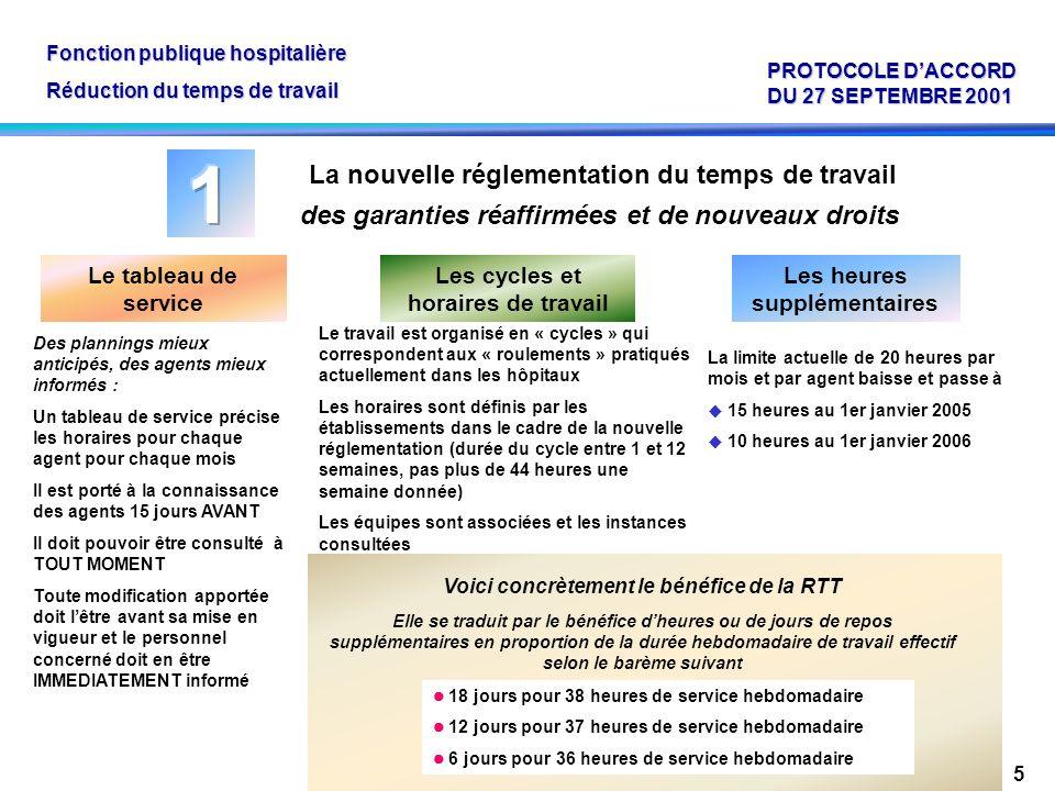 des garanties réaffirmées et de nouveaux droits 5 Le travail est organisé en « cycles » qui correspondent aux « roulements » pratiqués actuellement da