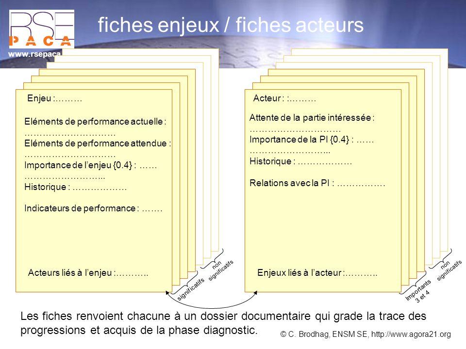 www.rsepaca.org fiches enjeux / fiches acteurs Enjeu :……… Acteur : :……… Enjeux liés à lacteur :………..Acteurs liés à lenjeu :……….. Eléments de performan