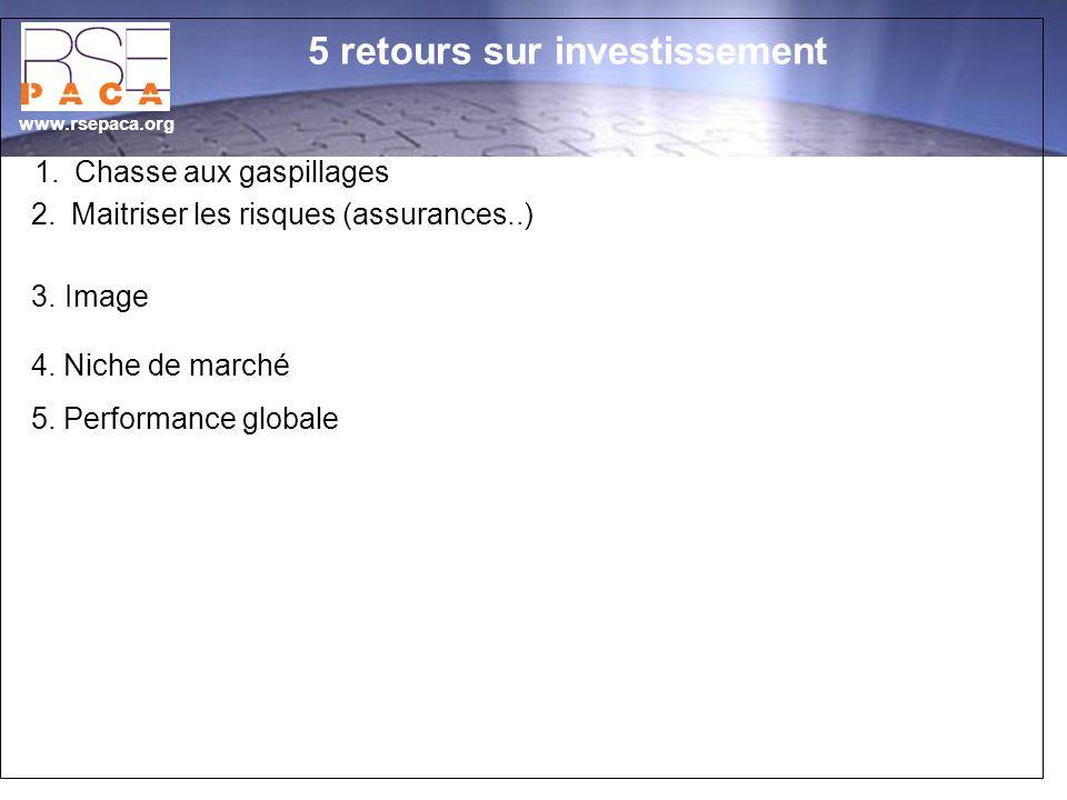 www.rsepaca.org 1.Chasse aux gaspillages 3.Image 2.Maitriser les risques (assurances..) 4. Niche de marché 5. Performance globale 5 retours sur invest