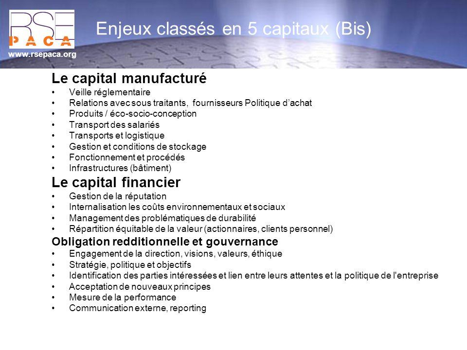 www.rsepaca.org Enjeux classés en 5 capitaux (Bis) Le capital manufacturé Veille réglementaire Relations avec sous traitants, fournisseurs Politique d