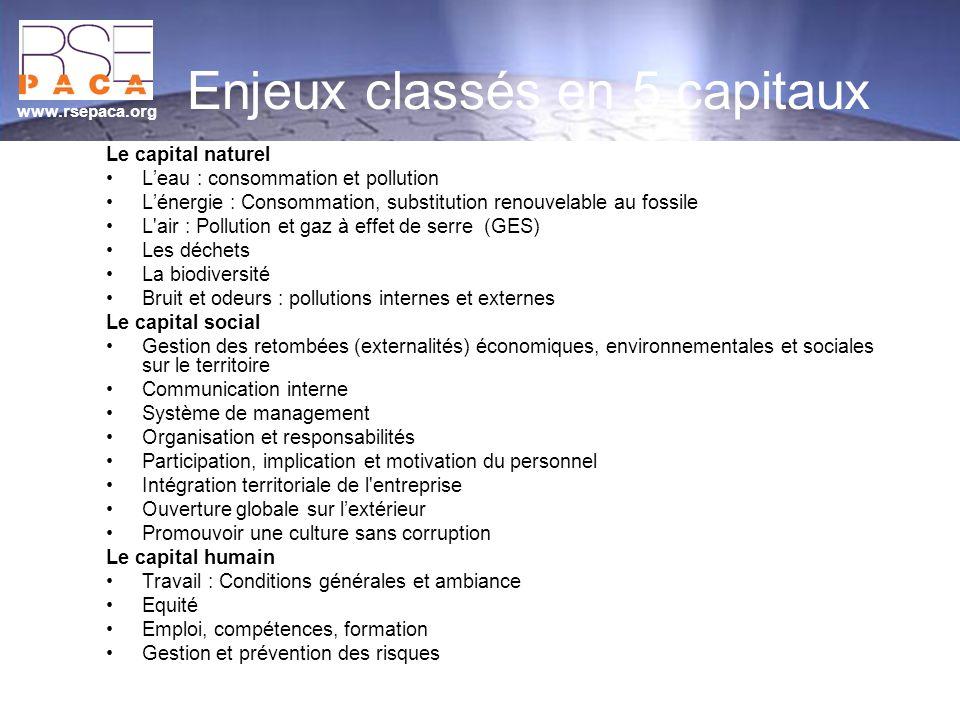 www.rsepaca.org Enjeux classés en 5 capitaux Le capital naturel Leau : consommation et pollution Lénergie : Consommation, substitution renouvelable au