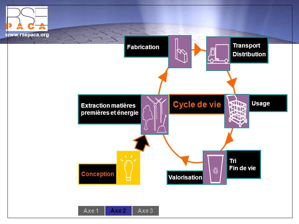 www.rsepaca.org Tri Fin de vie Transport Distribution Fabrication Extraction matières premières et énergie Conception Valorisation Cycle de vie Usage Axe 1Axe 2Axe 3