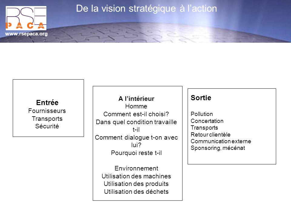 www.rsepaca.org De la vision stratégique à laction Entrée Fournisseurs Transports Sécurité A lintérieur Homme Comment est-il choisi? Dans quel conditi