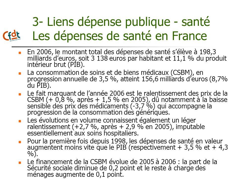 3- Liens dépense publique - santé Les dépenses de santé en France En 2006, le montant total des dépenses de santé sélève à 198,3 milliards deuros, soi