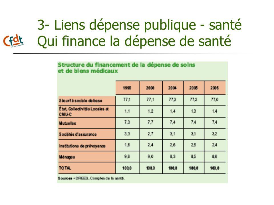 3- Liens dépense publique - santé Qui finance la dépense de santé