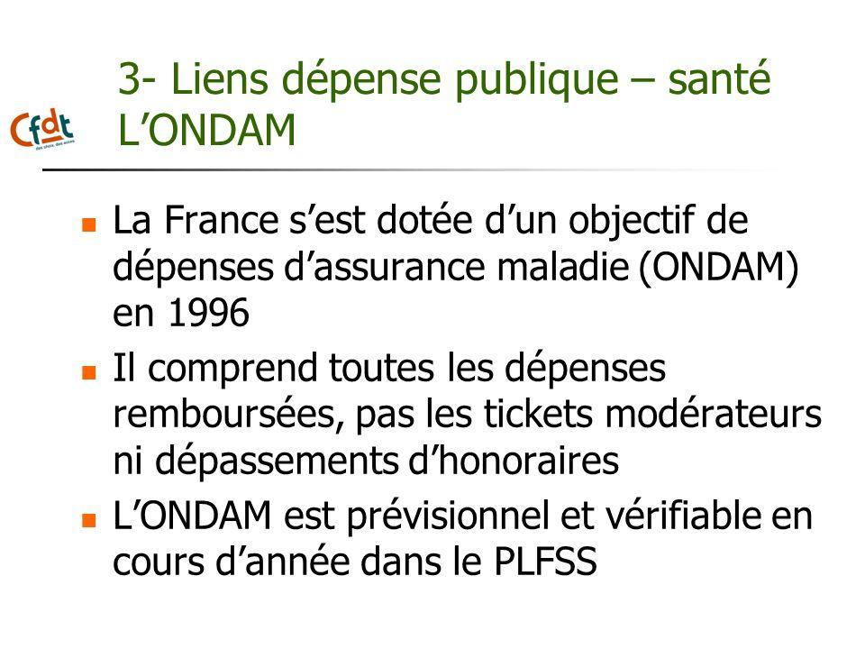 3- Liens dépense publique – santé LONDAM La France sest dotée dun objectif de dépenses dassurance maladie (ONDAM) en 1996 Il comprend toutes les dépen