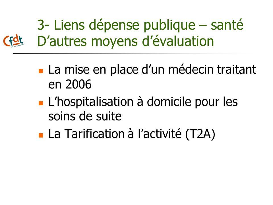 3- Liens dépense publique – santé Dautres moyens dévaluation La mise en place dun médecin traitant en 2006 Lhospitalisation à domicile pour les soins