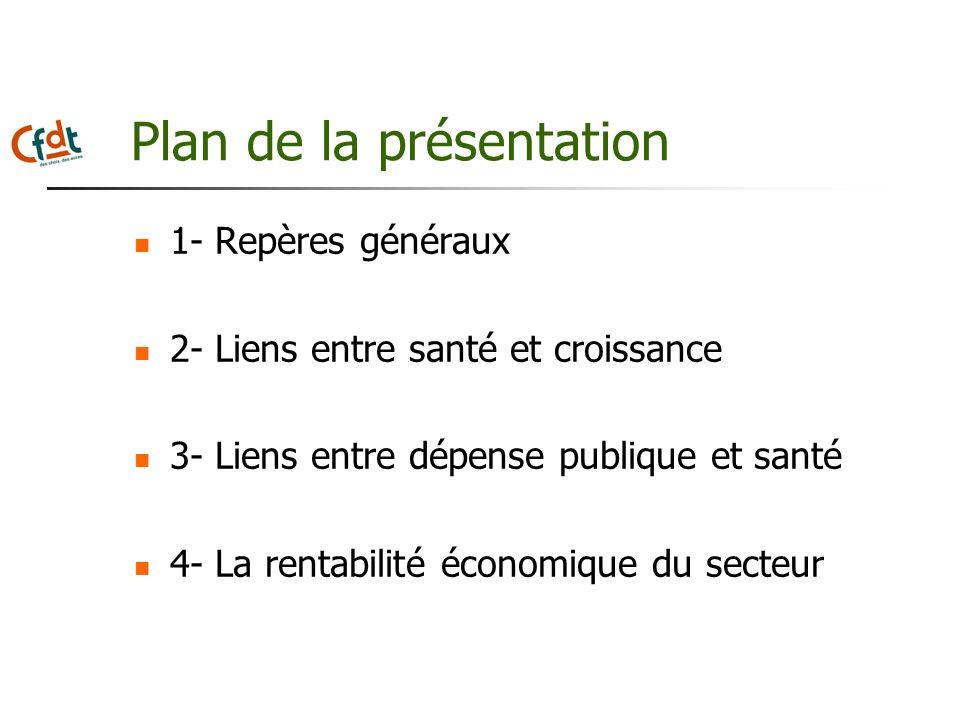 Plan de la présentation 1- Repères généraux 2- Liens entre santé et croissance 3- Liens entre dépense publique et santé 4- La rentabilité économique d