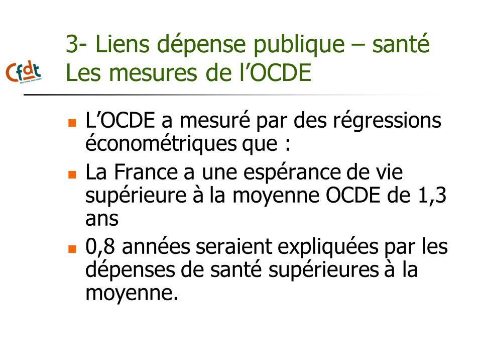 3- Liens dépense publique – santé Les mesures de lOCDE LOCDE a mesuré par des régressions économétriques que : La France a une espérance de vie supéri