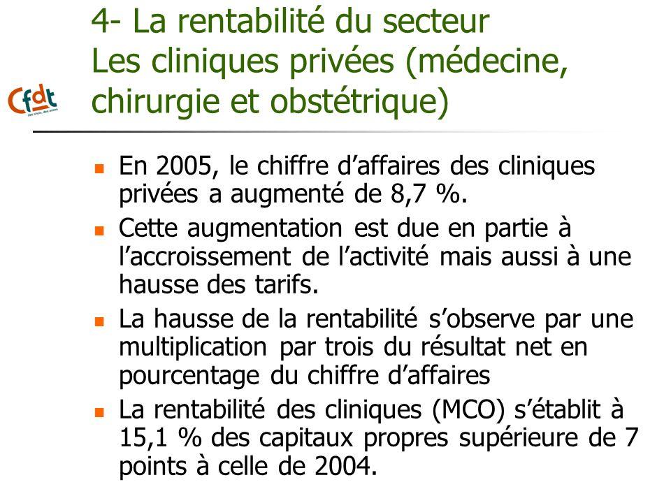 4- La rentabilité du secteur Les cliniques privées (médecine, chirurgie et obstétrique) En 2005, le chiffre daffaires des cliniques privées a augmenté